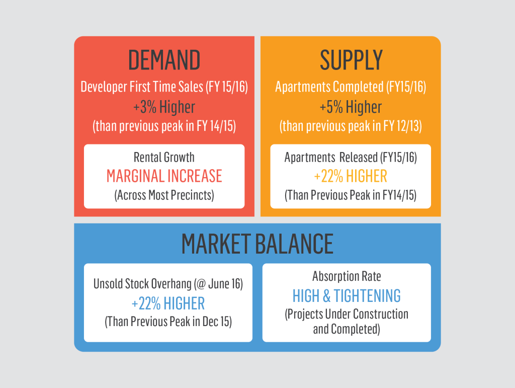 Demand Supply Market Balance Property Report