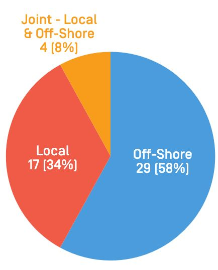 Local Vs Off-Shore Developer or Purchasers