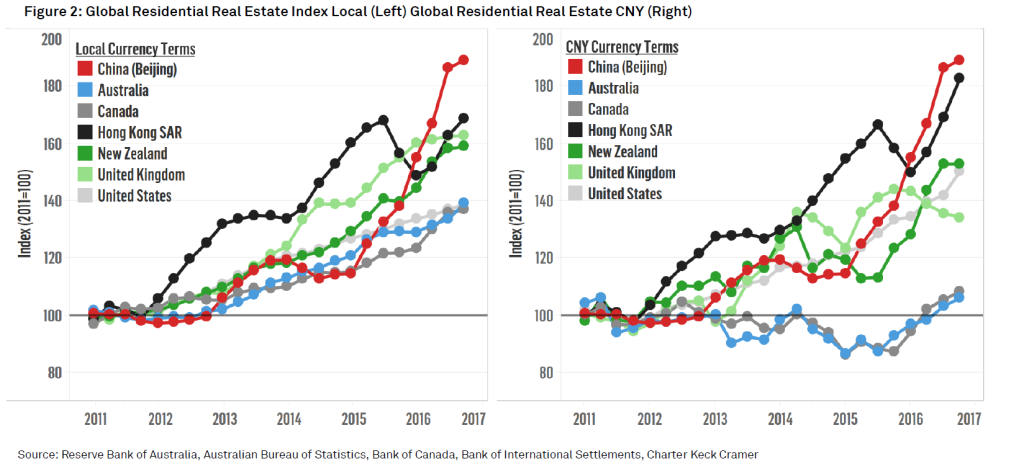 Figure 2: Global Residential Real Estate Index Local (Left) Global Residential Real Estate CNY (Right)
