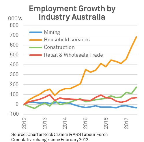 Employmeny mining 1