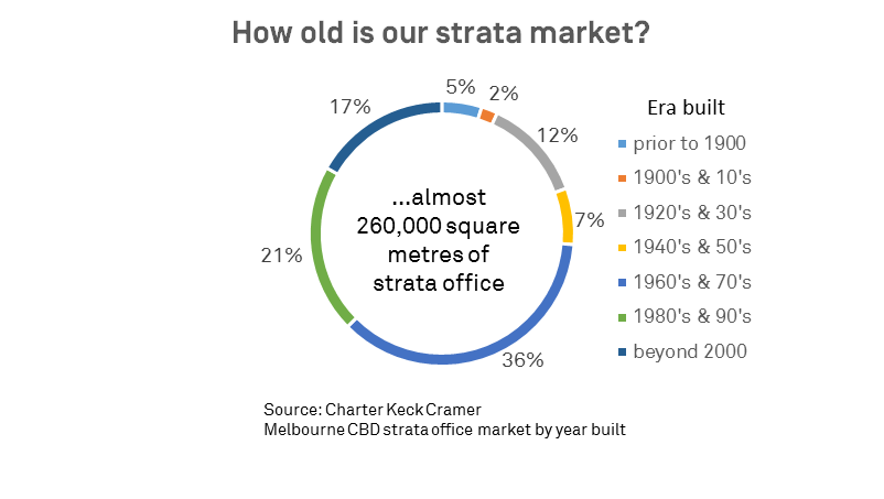 How old is our strata market