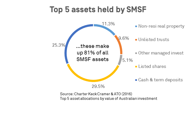 Top 5 assets held by SMSF