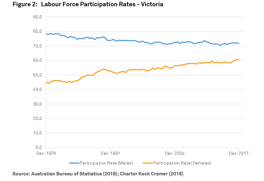 Labour Force Participation Rates