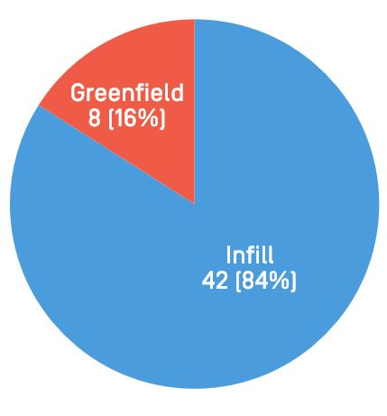 Infill Vs Greenfield Projects
