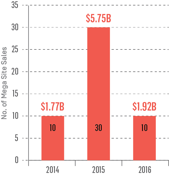 Mega Site Sales ($100M+) 2014 - 2016