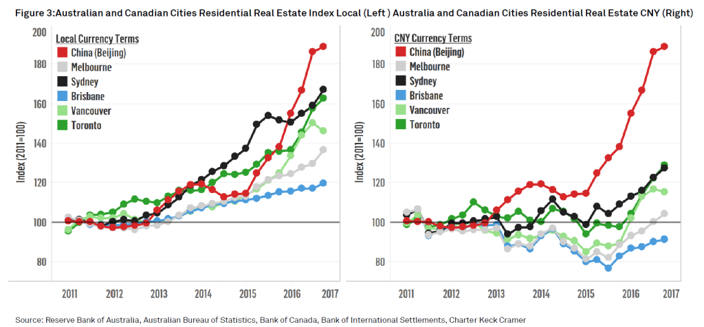 Figure 3: Australian and Canadian Cities Residential Real Estate Index Local (Left ) Australia and Canadian Cities Residential Real Estate CNY (Right)