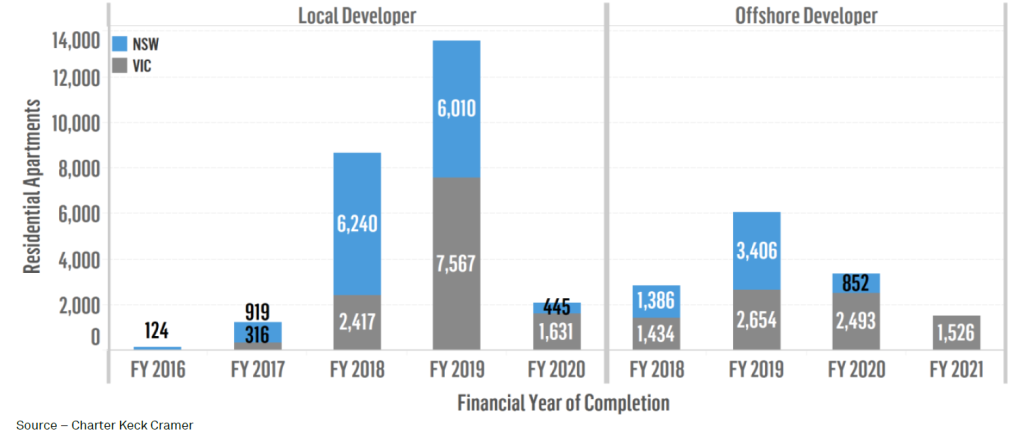 Figure 3 Expected Completion of Projects Commencing Marketing through FY16 by State (50+ apartments per project) Sydney and Melbourne