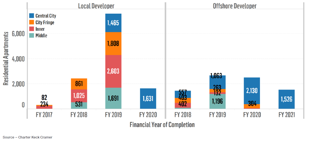 Figure 4 Expected Completion of Projects Commencing Marketing through FY16 by Subregion (50+ apartments per project) - Melbourne.