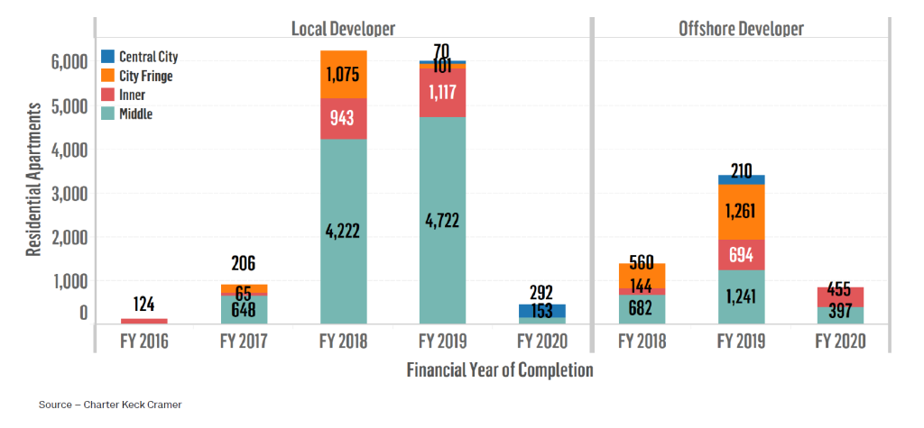 Figure 5 Expected Completion of Projects Commencing Marketing through FY16 by Subregion (50+ apartments per project) - Sydney.