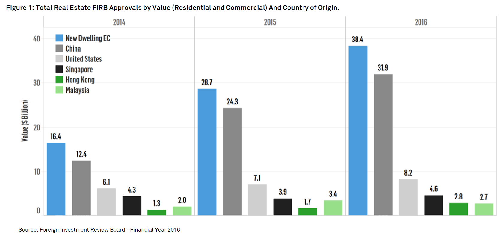 Figure 1: Total Real Estate FIRB Approvals by Value (Residential and Commercial) And Country of Origin.