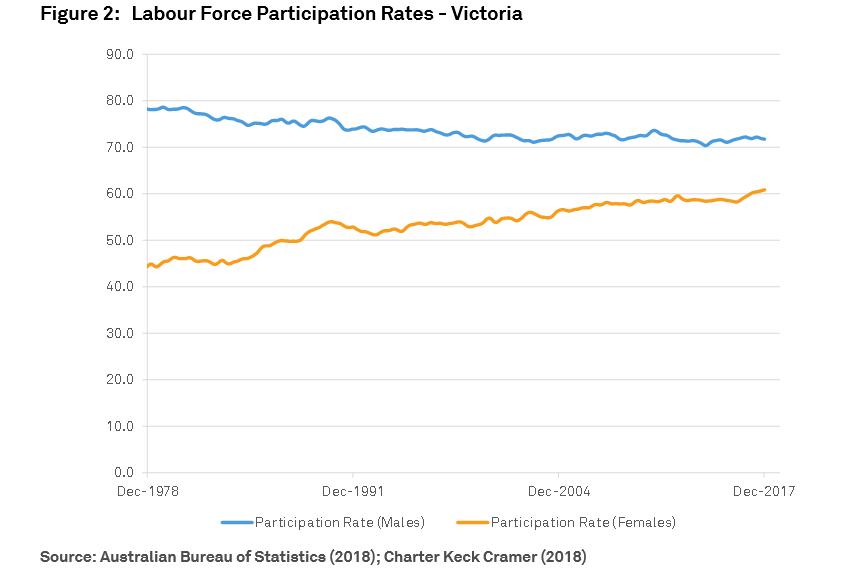 Labour Force Participation Rates